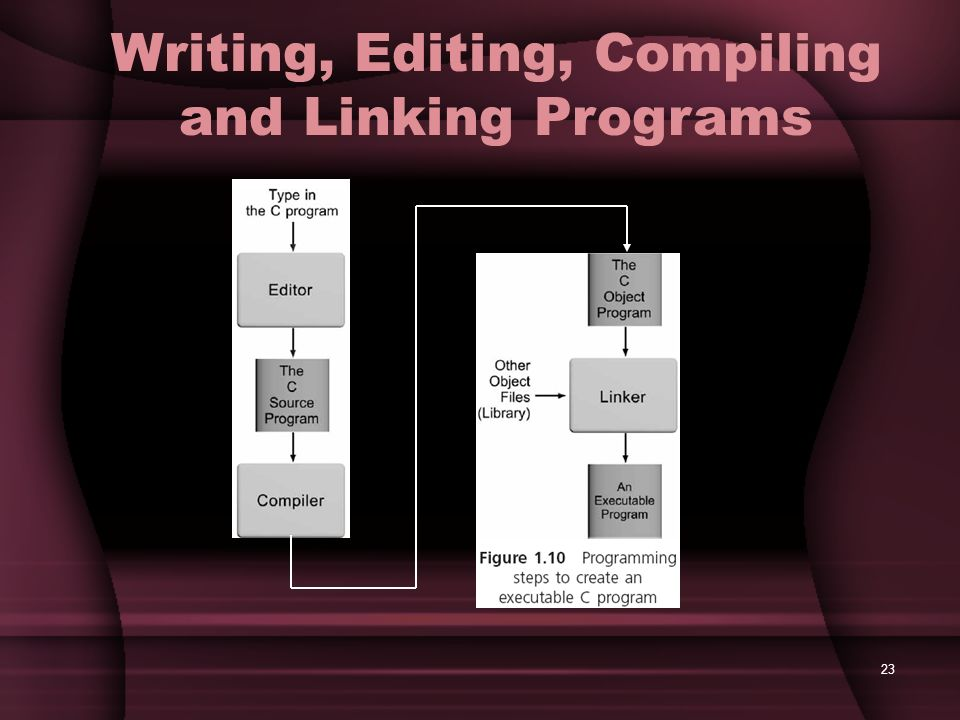 Writing, Editing, Compiling and Linking Programs