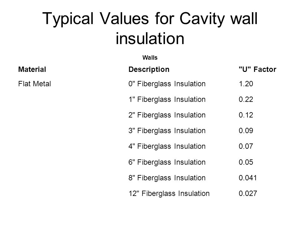 Typical Values for Cavity wall insulation