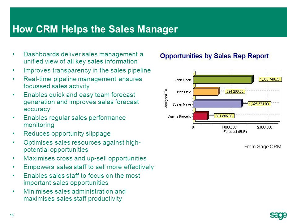How CRM Helps the Sales Manager