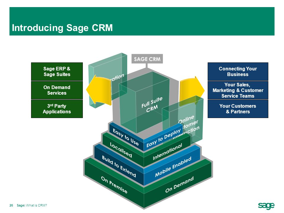 Introducing Sage CRM Sage ERP & Sage Suites Connecting Your Business
