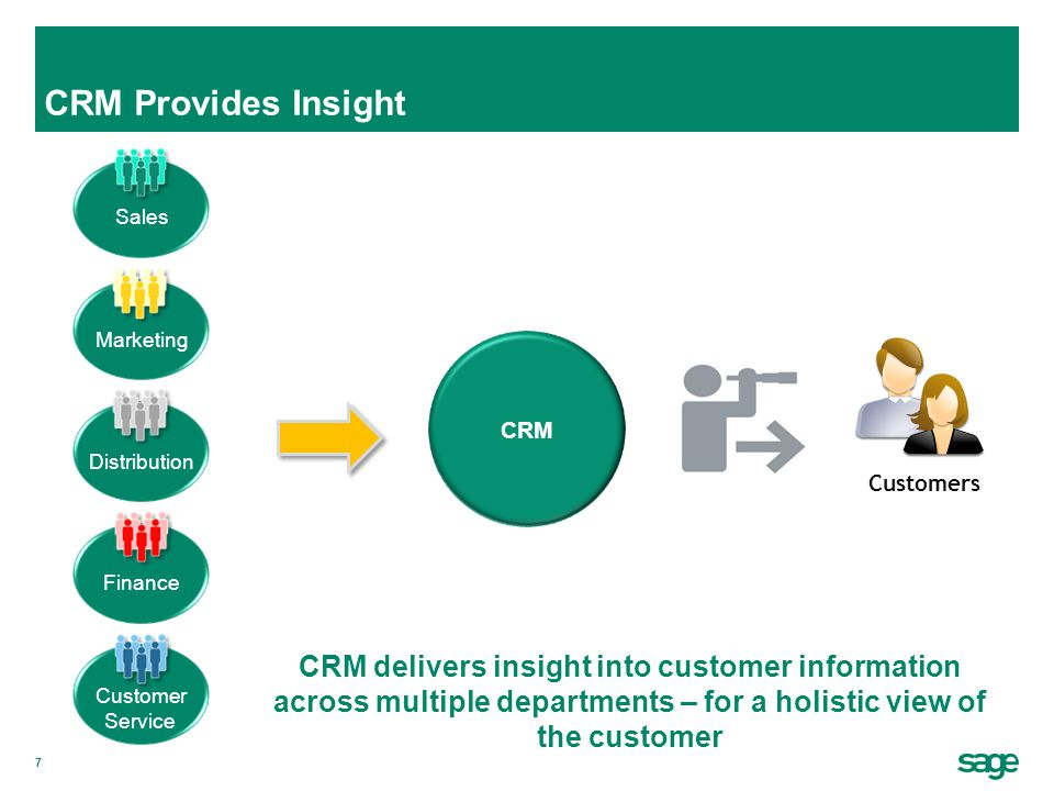 CRM Provides Insight Sales. Marketing. CRM. Customers. Distribution. Finance. Insight.