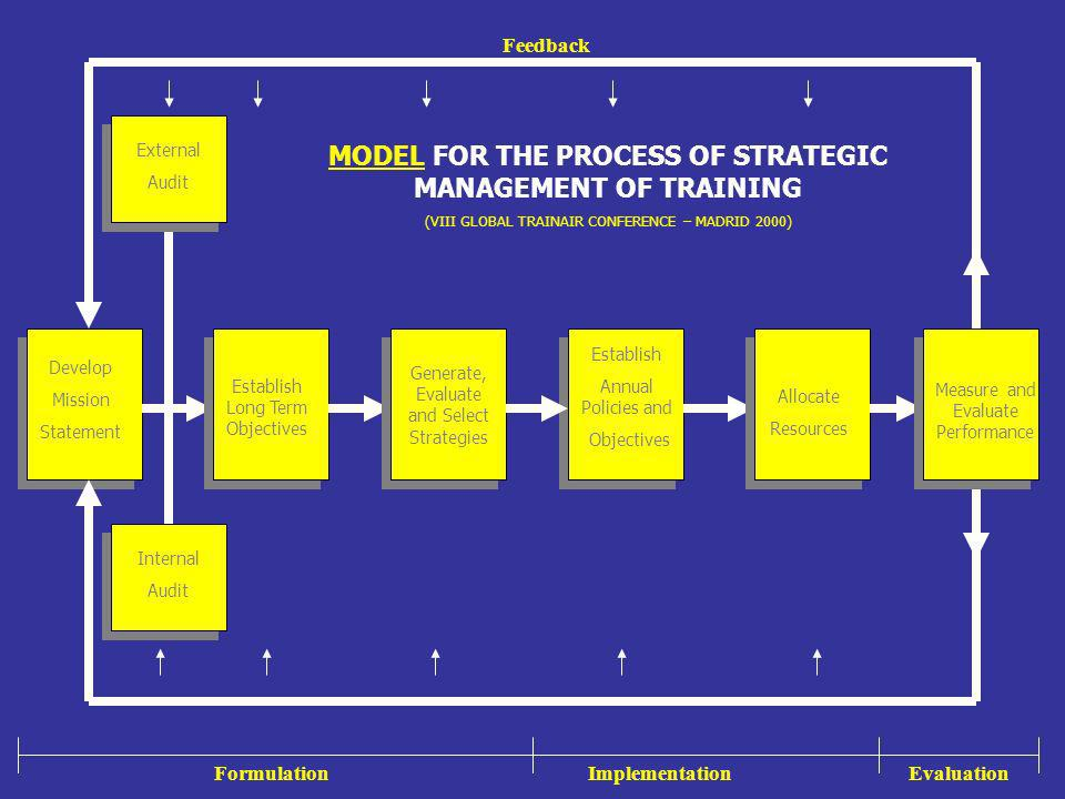 MODEL FOR THE PROCESS OF STRATEGIC MANAGEMENT OF TRAINING