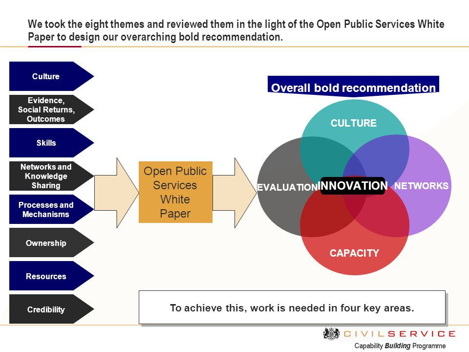 We took the eight themes and reviewed them in the light of the Open Public Services White Paper to design our overarching bold recommendation.