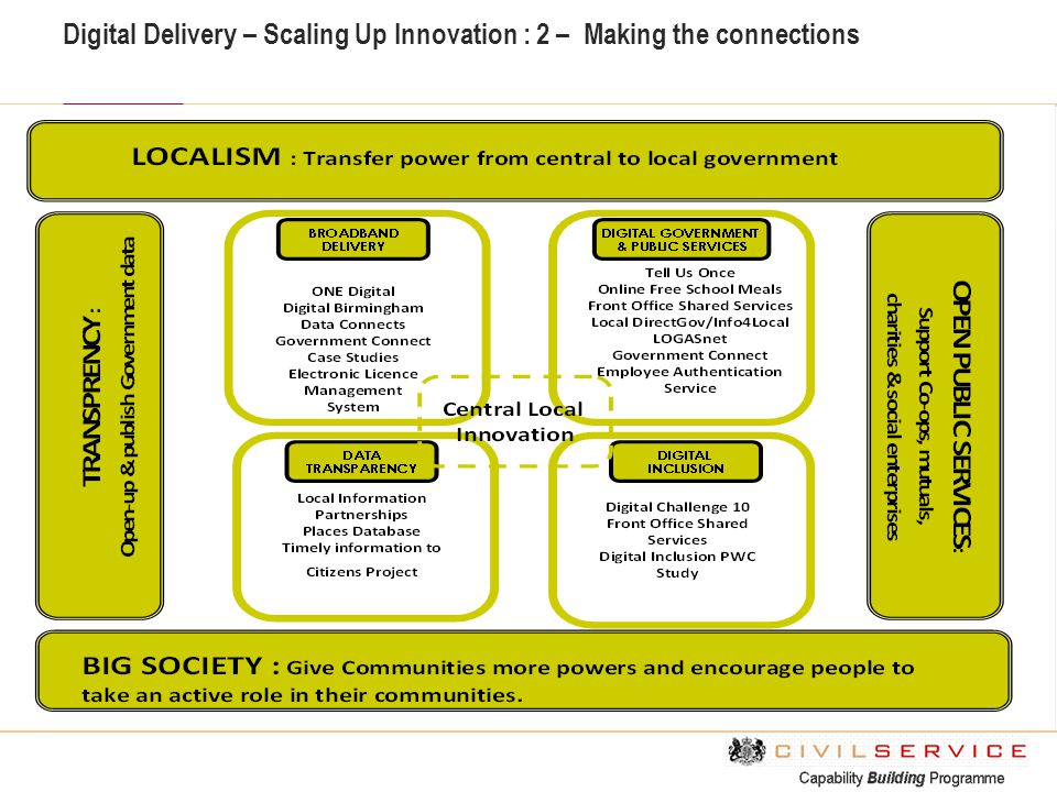 Digital Delivery – Scaling Up Innovation : 2 – Making the connections