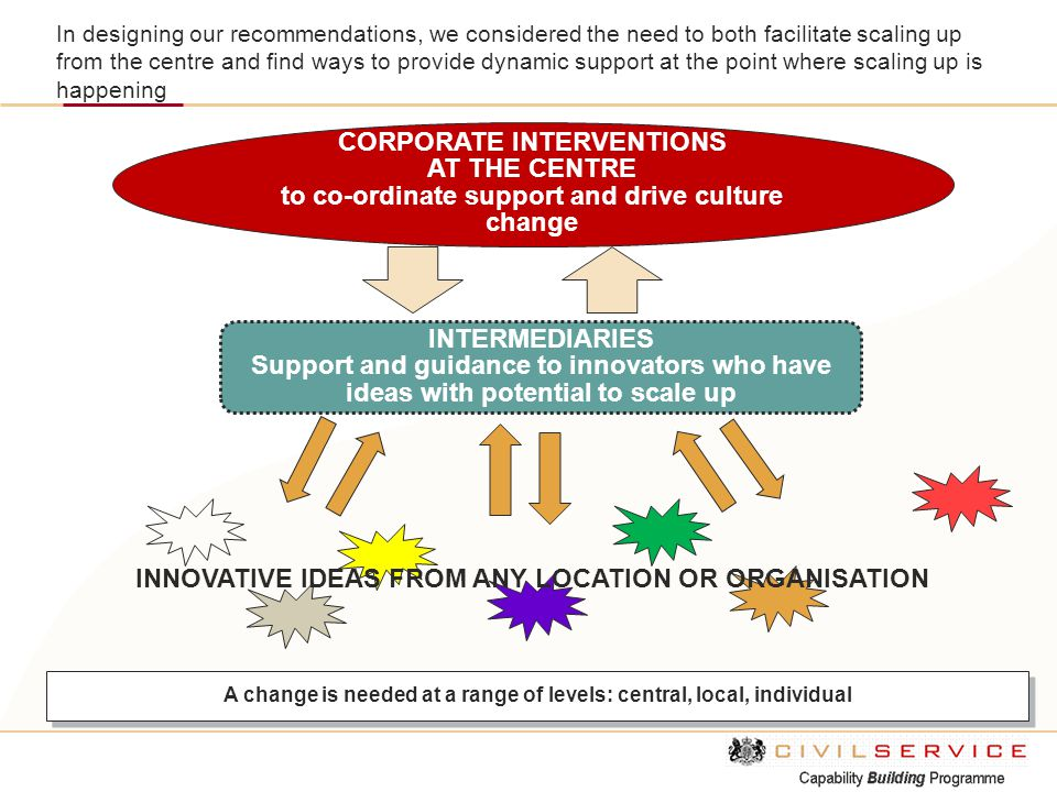 CORPORATE INTERVENTIONS AT THE CENTRE