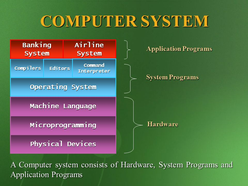 COMPUTER SYSTEM Banking System. Airline System. Application Programs. Compilers. Editors. Command Interpreter.