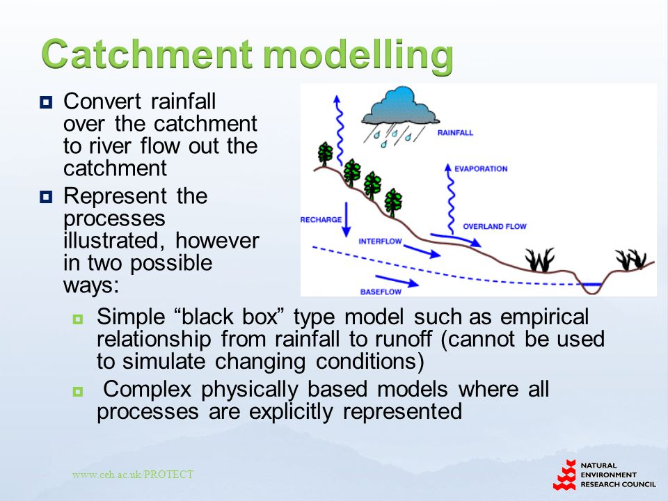 Catchment modelling Convert rainfall over the catchment to river flow out the catchment.