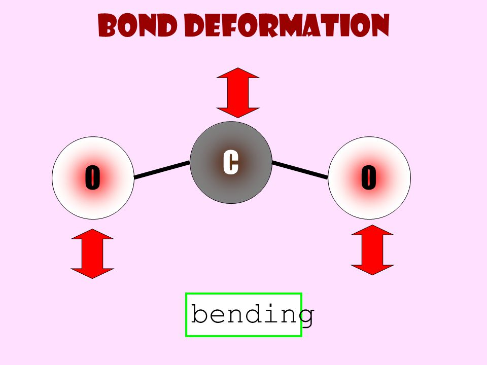 Bond deformation C O O bending