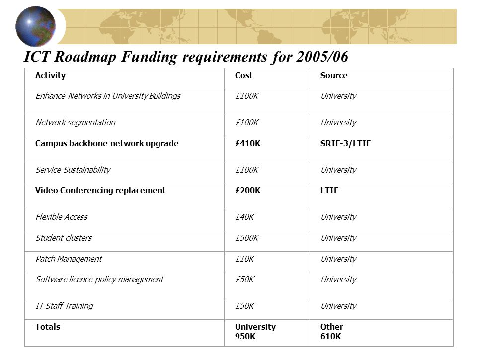 ICT Roadmap Funding requirements for 2005/06