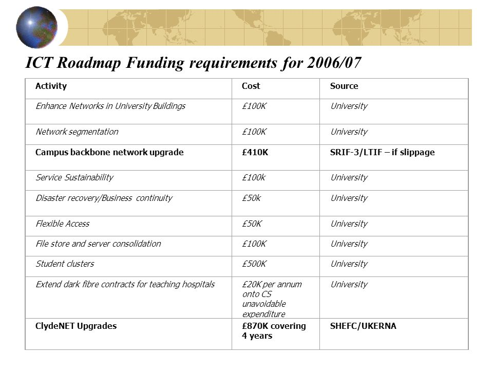 ICT Roadmap Funding requirements for 2006/07