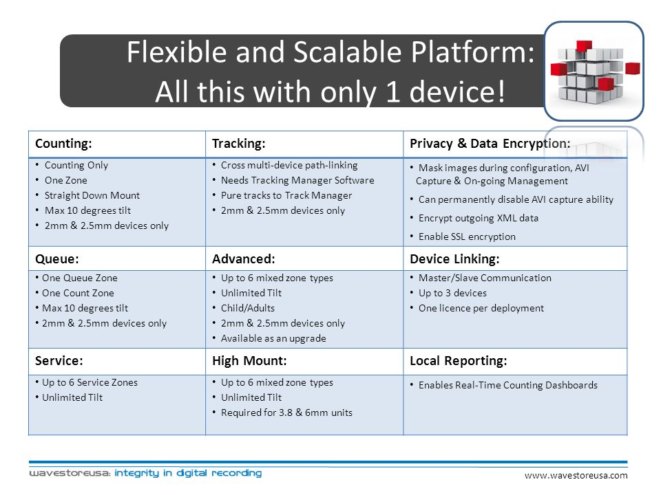 Flexible and Scalable Platform: All this with only 1 device!