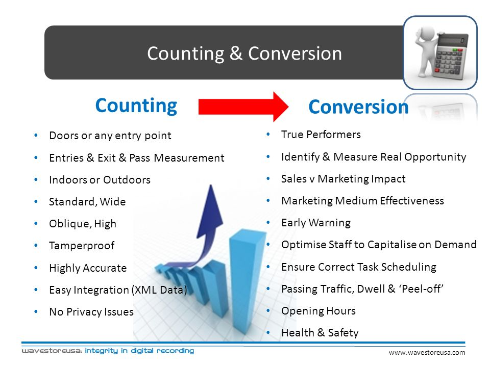 Counting Conversion Counting & Conversion Doors or any entry point