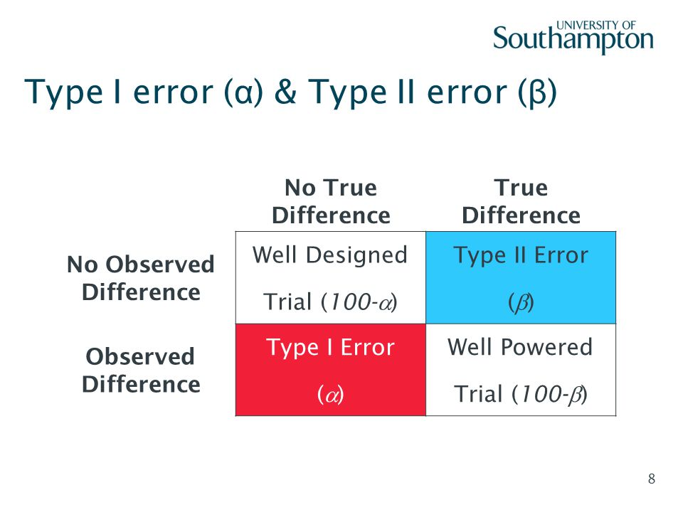 Type I error (α) & Type II error (β)