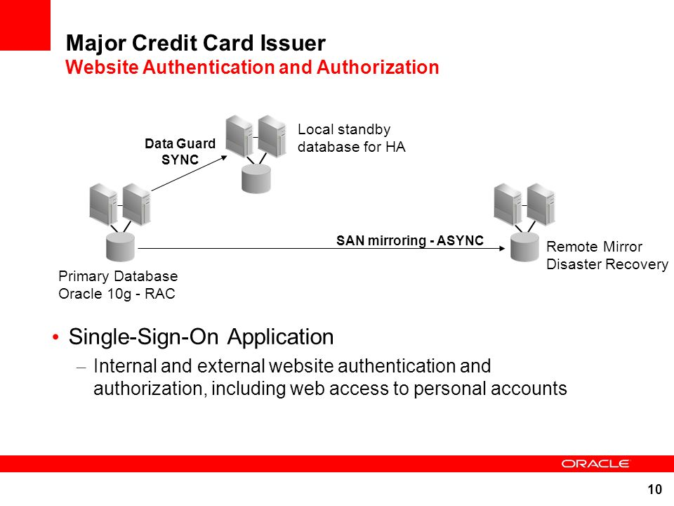Major Credit Card Issuer Website Authentication and Authorization