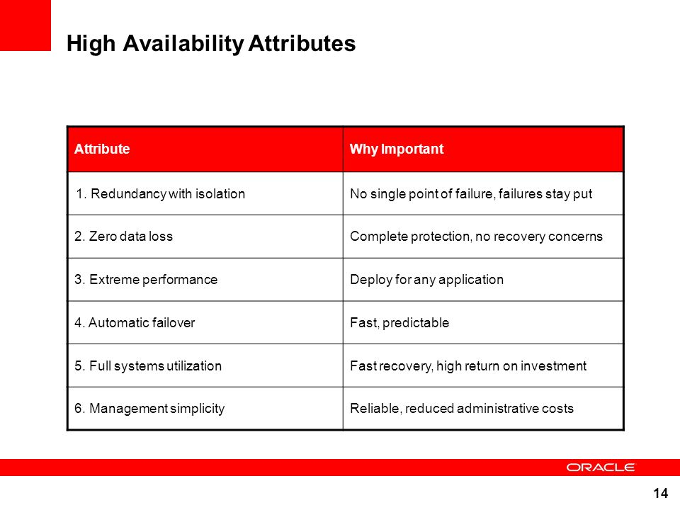 High Availability Attributes