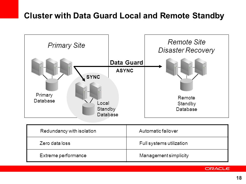Cluster with Data Guard Local and Remote Standby