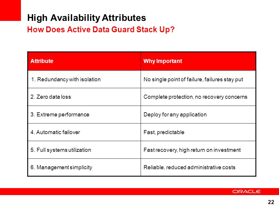 High Availability Attributes How Does Active Data Guard Stack Up