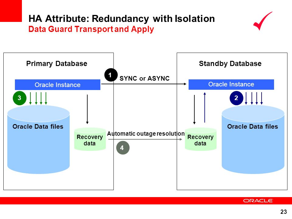 HA Attribute: Redundancy with Isolation Data Guard Transport and Apply