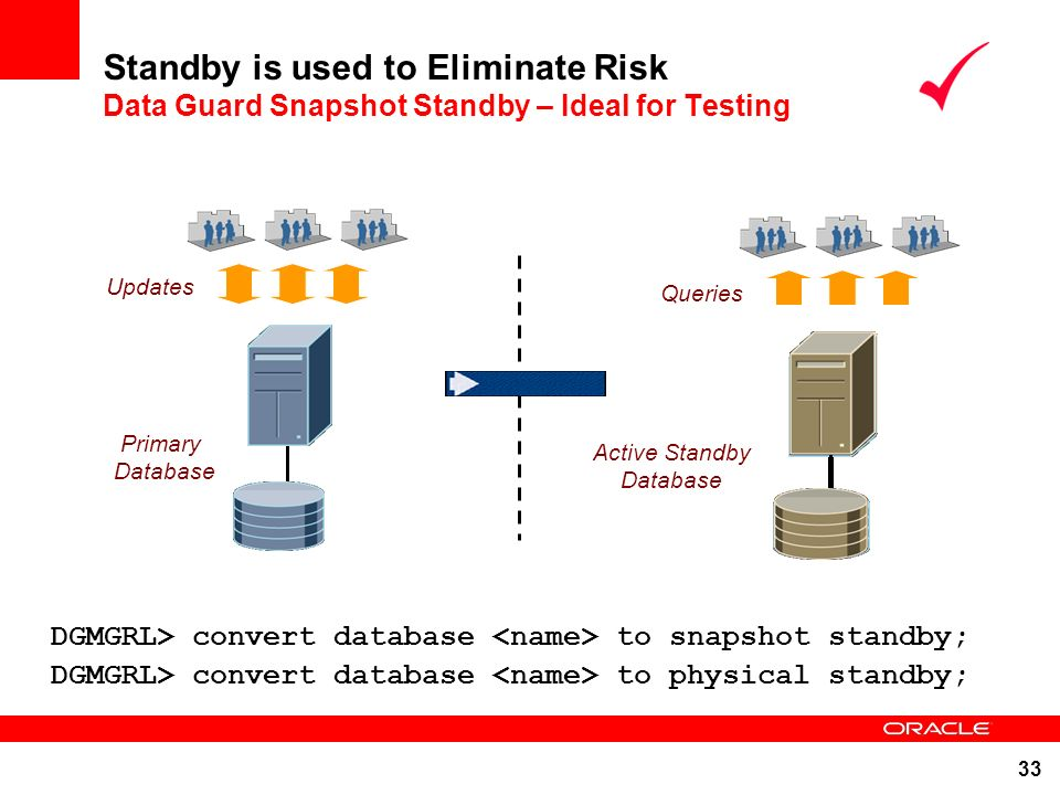 Standby is used to Eliminate Risk Data Guard Snapshot Standby – Ideal for Testing
