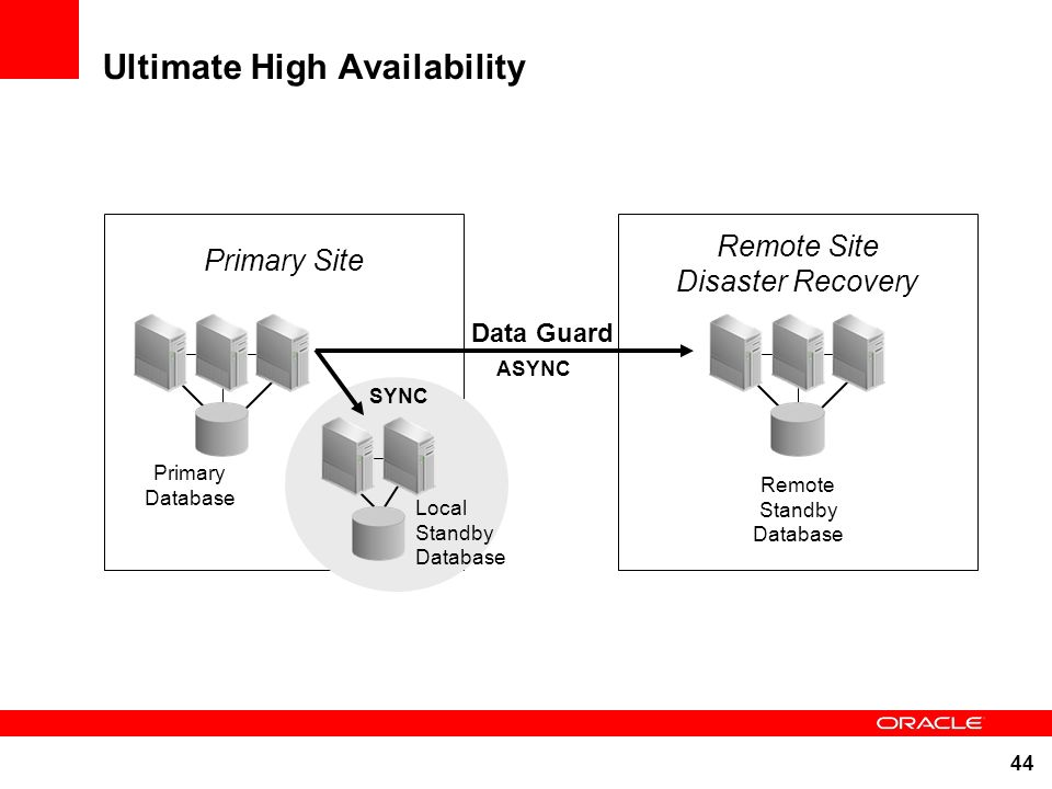 Ultimate High Availability
