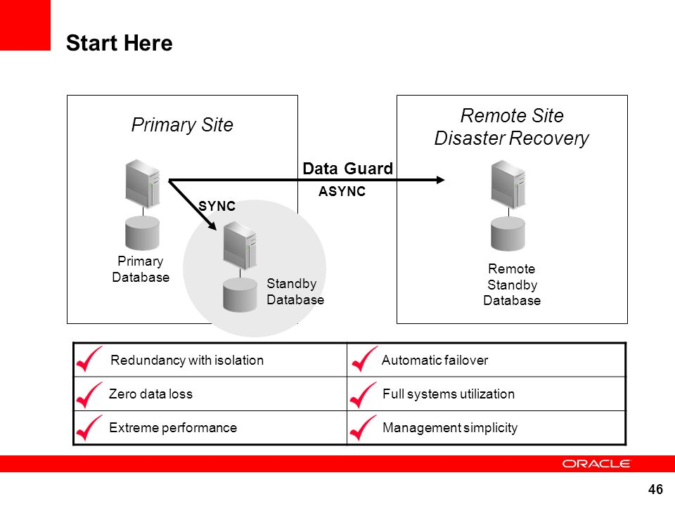 Start Here Remote Site Primary Site Disaster Recovery Data Guard ASYNC