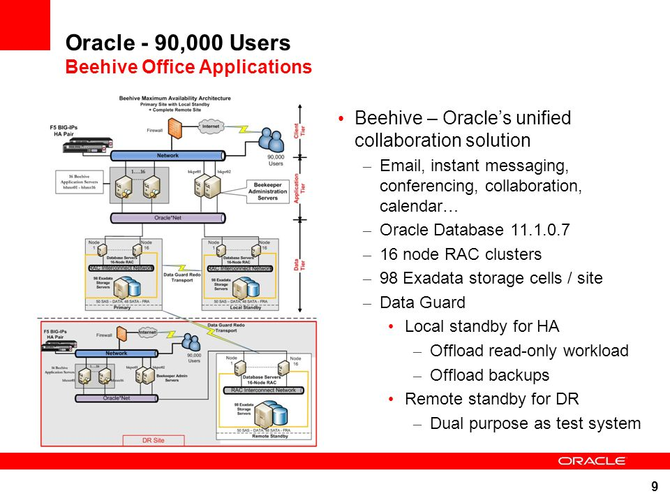 Oracle - 90,000 Users Beehive Office Applications