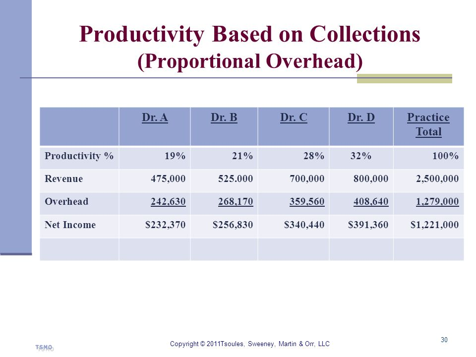 Productivity Based on Collections (Proportional Overhead)