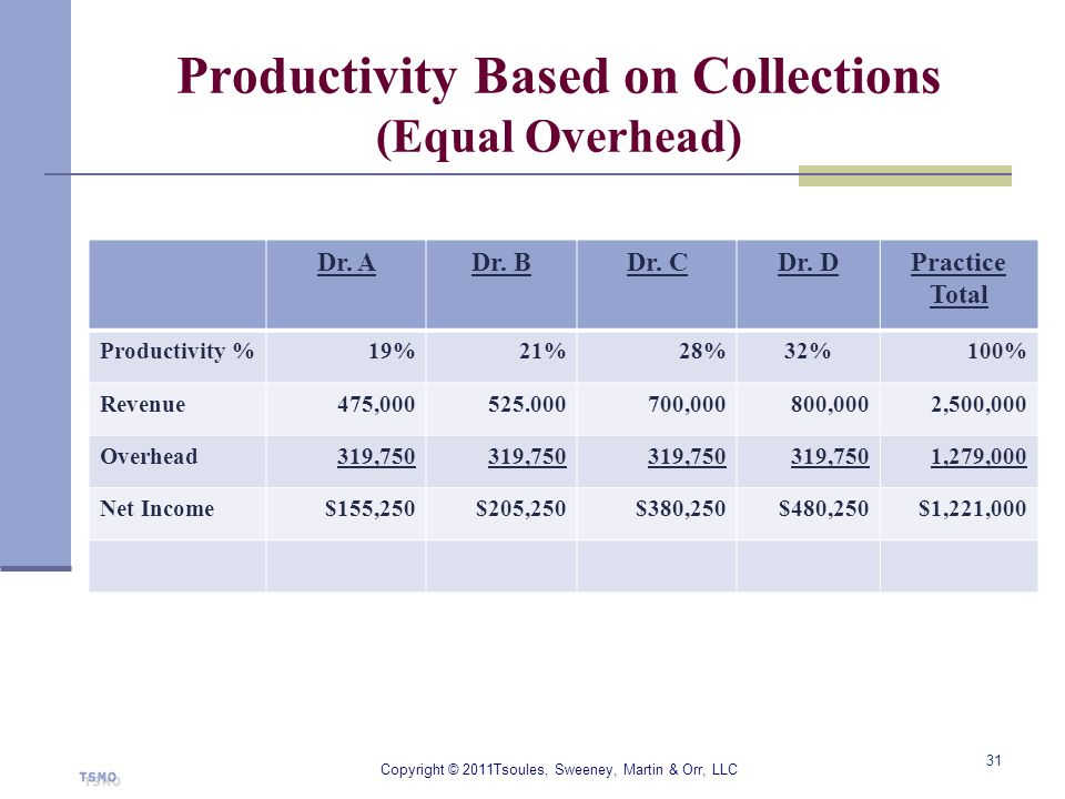 Productivity Based on Collections (Equal Overhead)