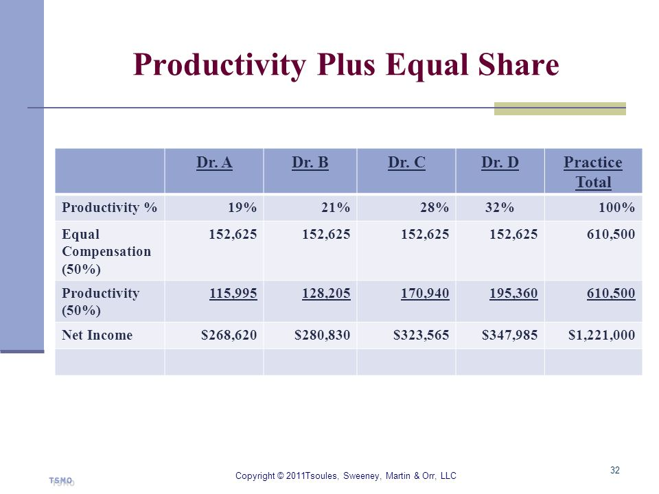 Productivity Plus Equal Share