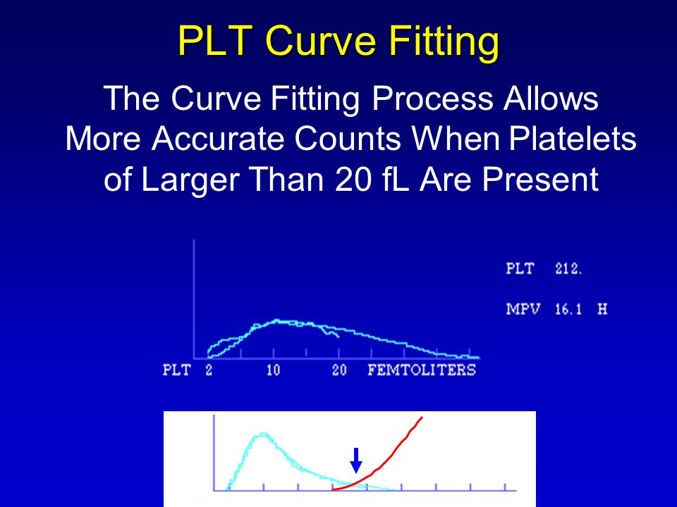 PLT Curve Fitting The Curve Fitting Process Allows More Accurate Counts When Platelets of Larger Than 20 fL Are Present.