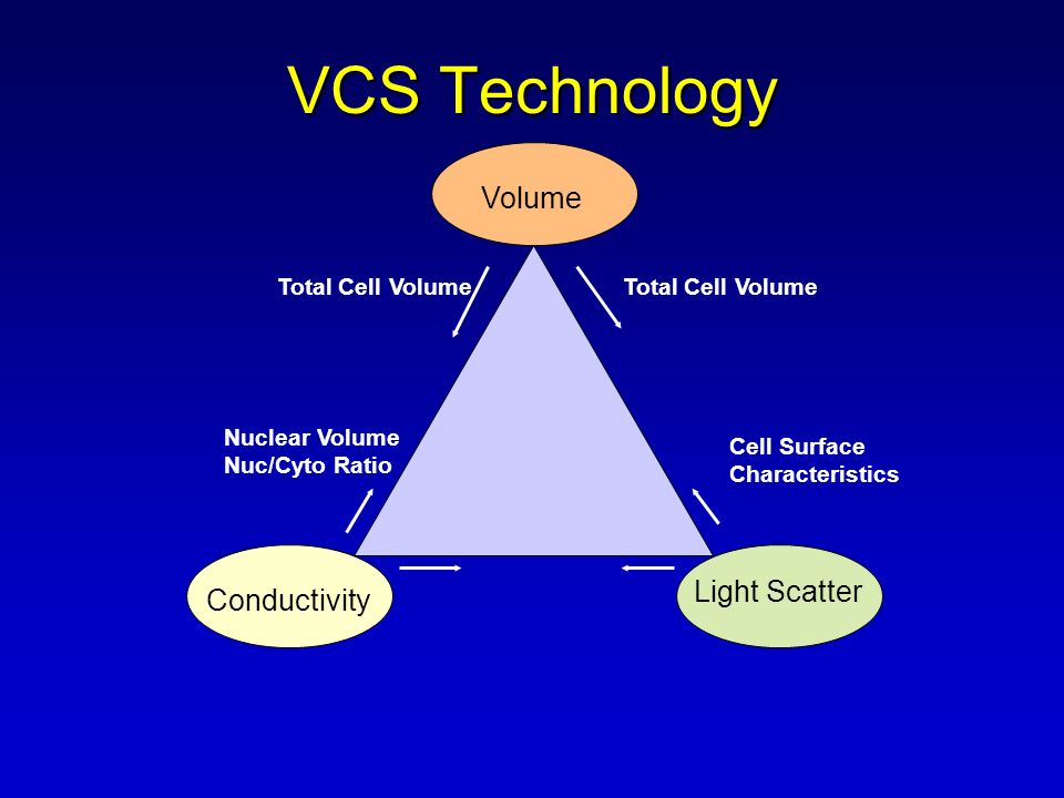 VCS Technology Volume Light Scatter Conductivity Total Cell Volume