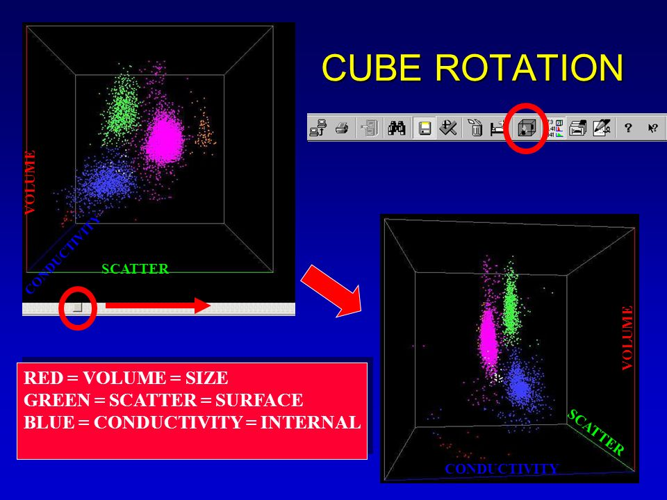 CUBE ROTATION RED = VOLUME = SIZE GREEN = SCATTER = SURFACE
