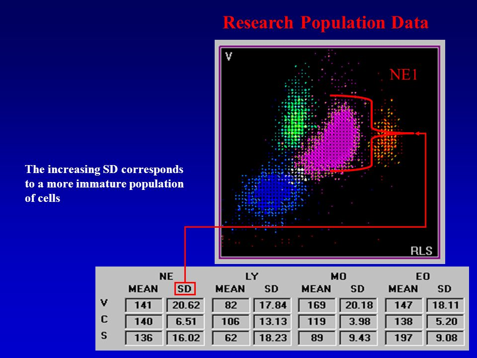 Research Population Data