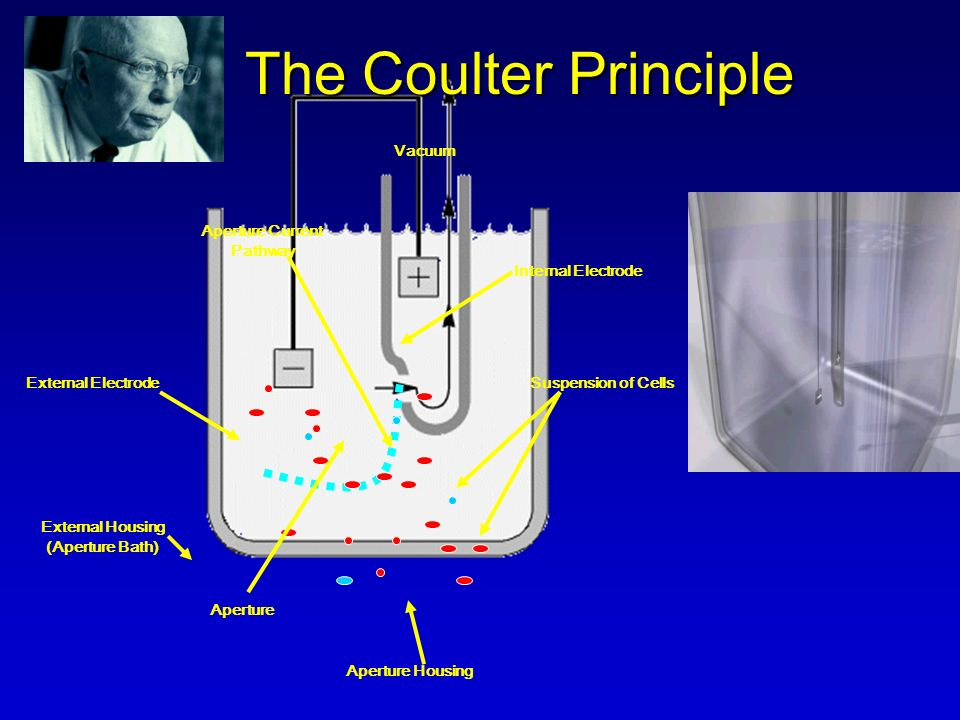 The Coulter Principle Vacuum Aperture Current Pathway