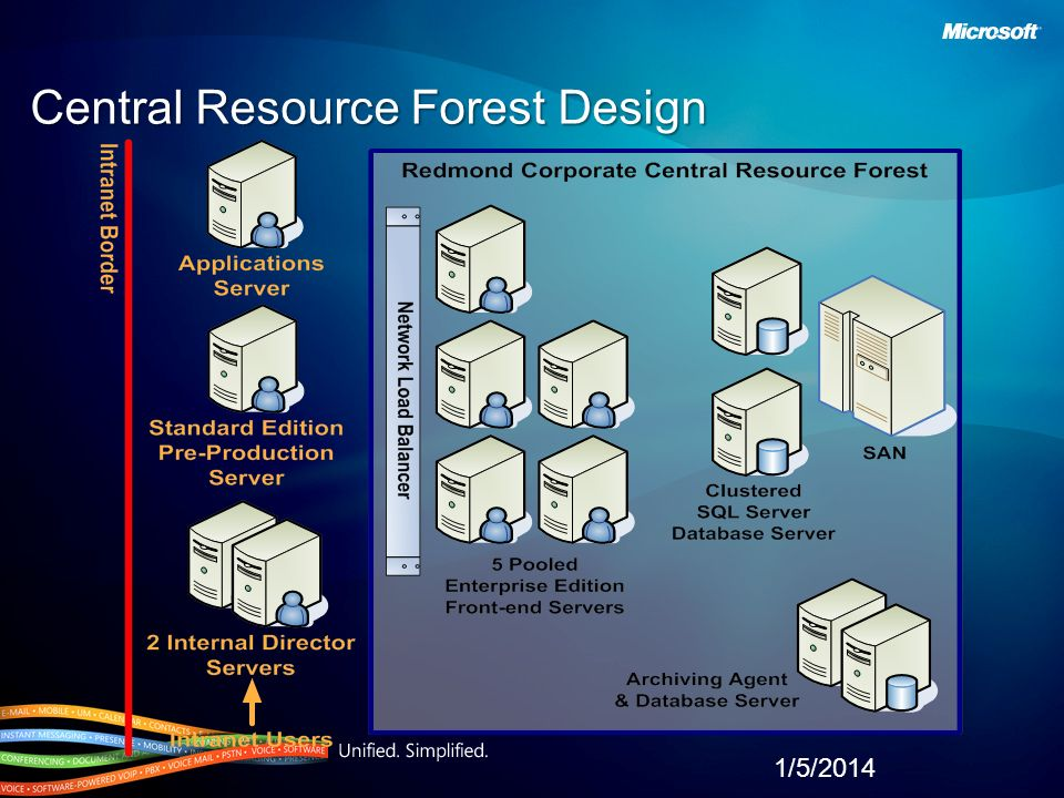 Central Resource Forest Design