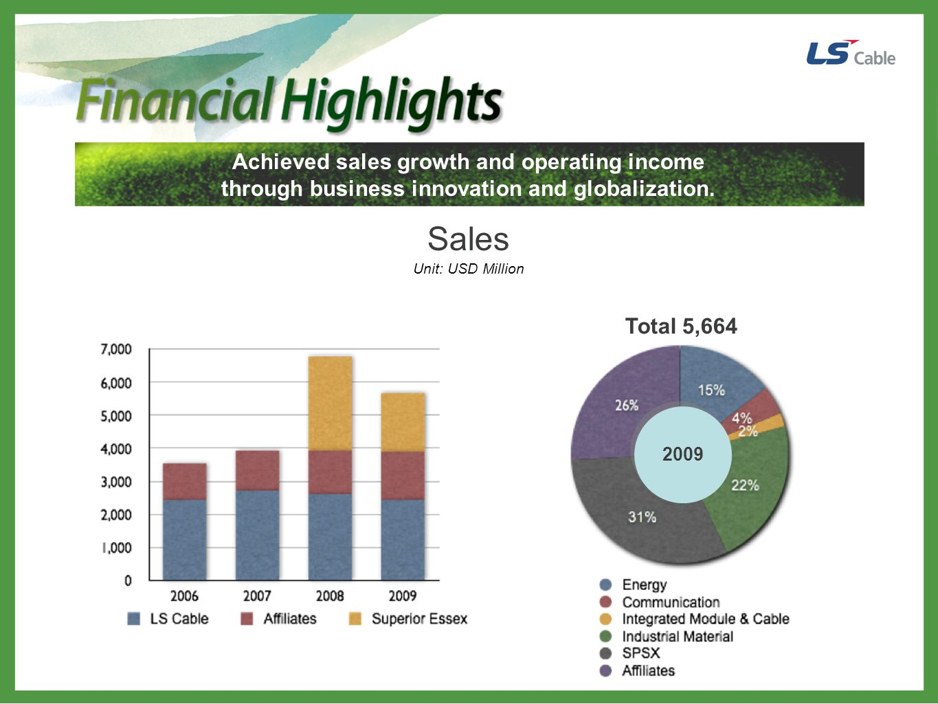 Sales Achieved sales growth and operating income