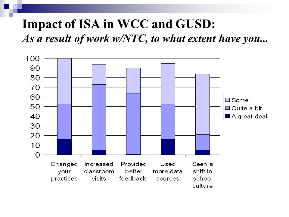 Impact of ISA in WCC and GUSD: As a result of work w/NTC, to what extent have you...