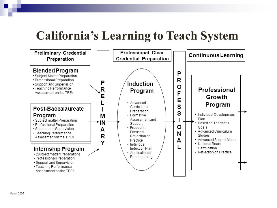 California's Learning to Teach System
