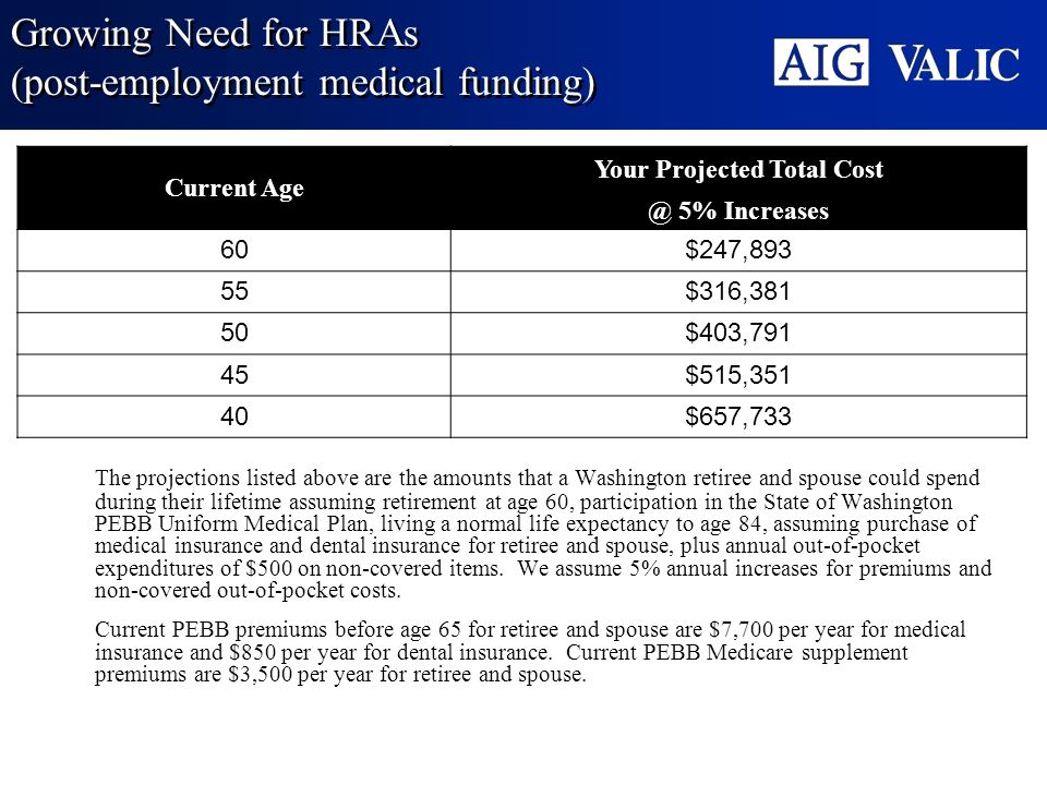 Growing Need for HRAs (post-employment medical funding)