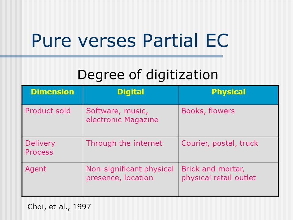 Degree of digitization