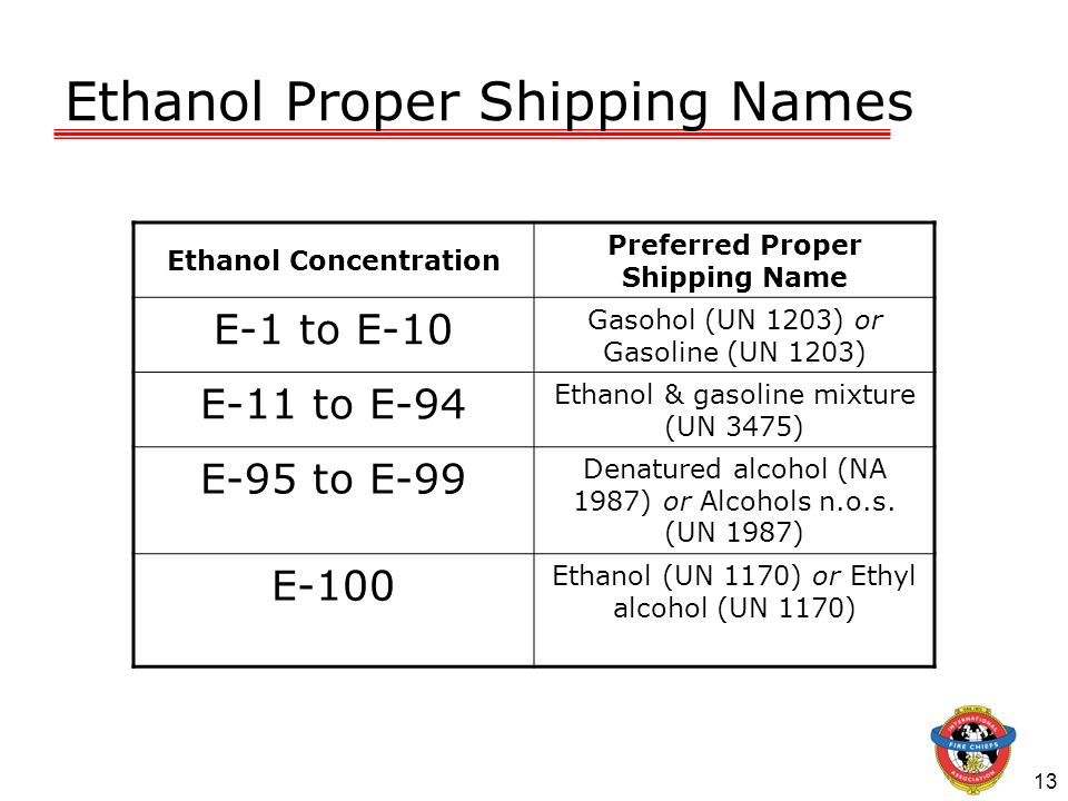 Ethanol Proper Shipping Names