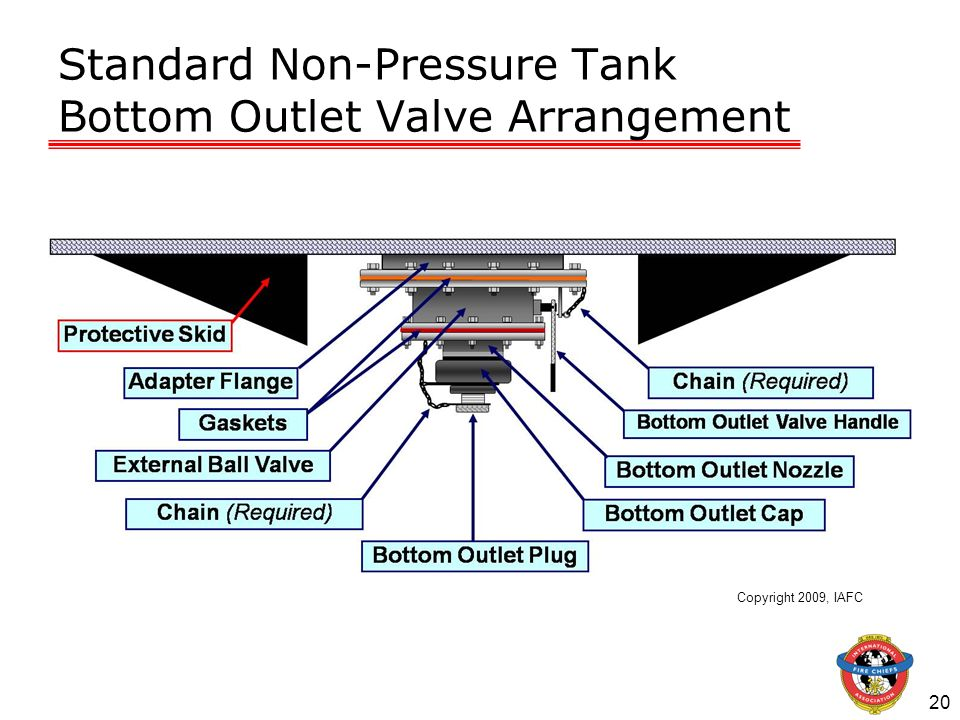 Standard Non-Pressure Tank Bottom Outlet Valve Arrangement