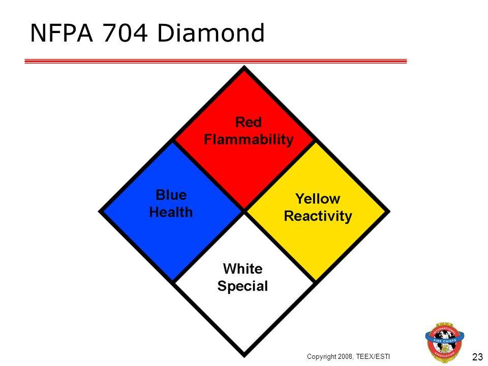 NFPA 704 Diamond Copyright 2008, TEEX/ESTI