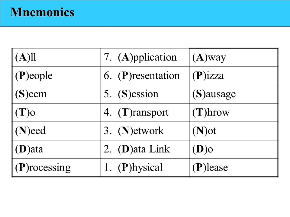 Mnemonics (A)ll 7. (A)pplication (A)way (P)eople 6. (P)resentation