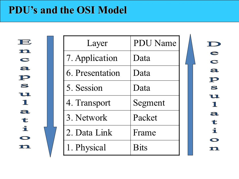 Encapsulation Decapsulation PDU's and the OSI Model Layer PDU Name