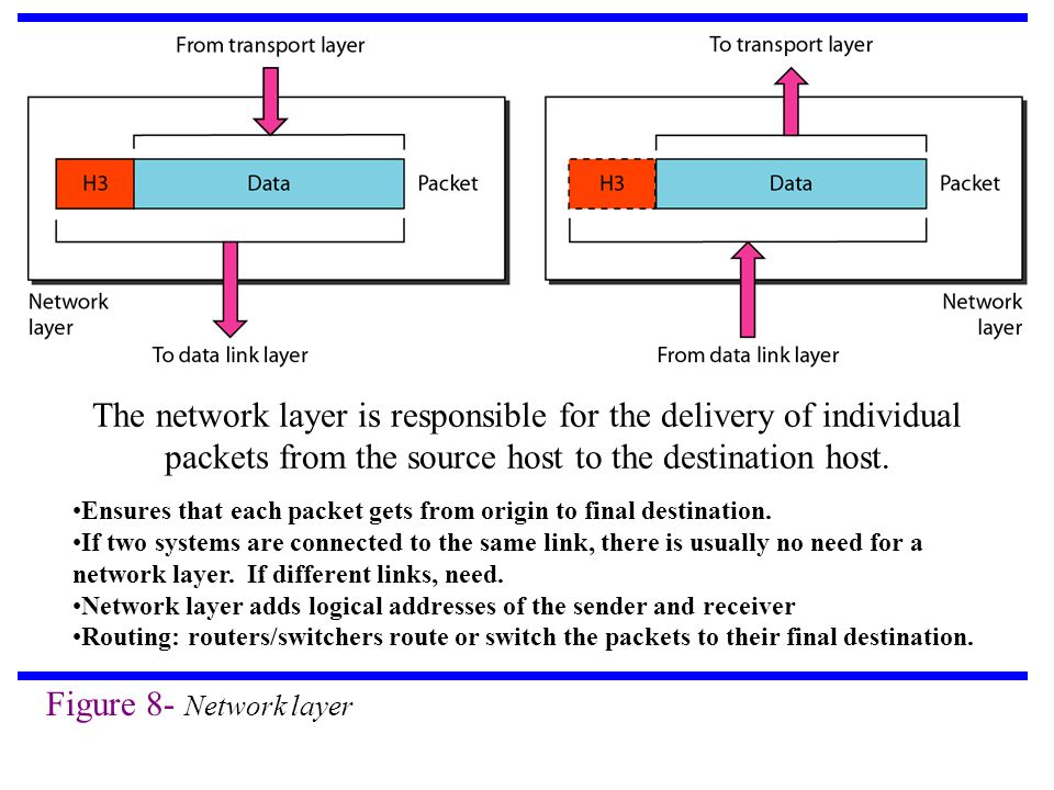 The network layer is responsible for the delivery of individual packets from the source host to the destination host.