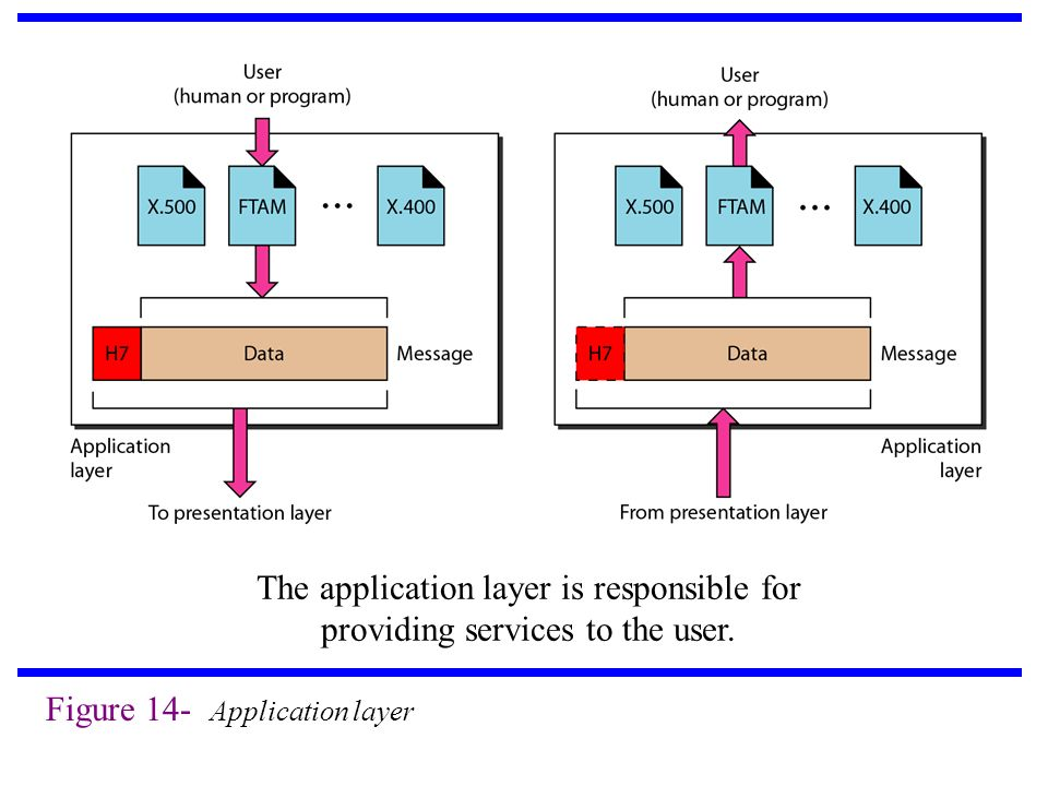 The application layer is responsible for providing services to the user.
