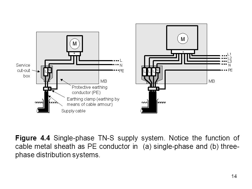 Figure 4. 4 Single-phase TN-S supply system