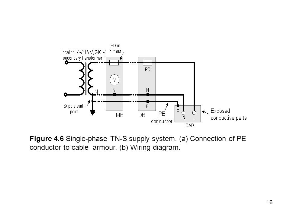 Figure 4. 6 Single-phase TN-S supply system