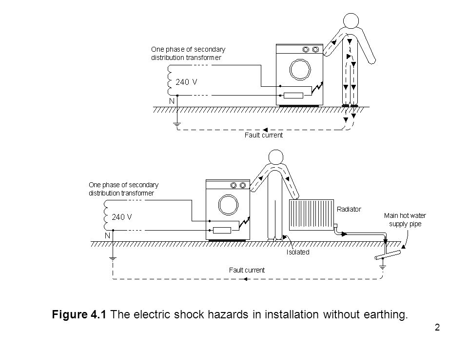 Figure 4.1 The electric shock hazards in installation without earthing.
